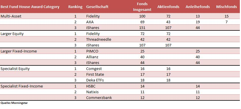 Beste Fondsanbieter in Deutschland 2015