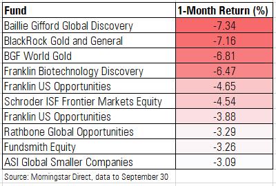 Worst Funds in September