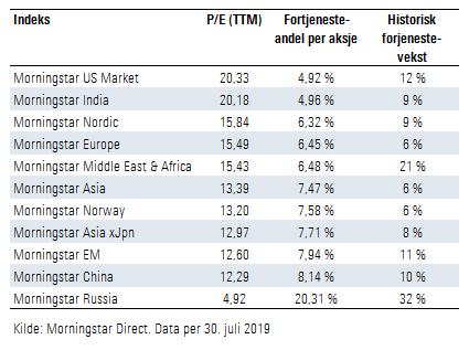 Verdsettelse utvalgte aksjemarkeder juli 2019