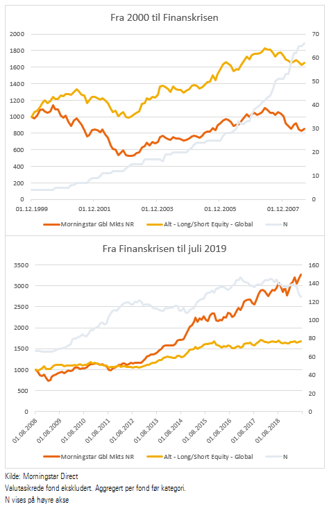 Avkastning i et utvalgt alternativ-fondskategori