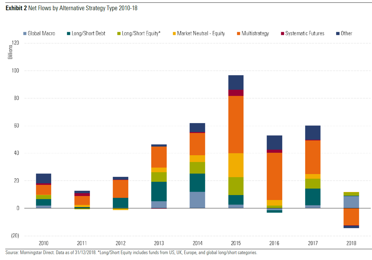 Nettotegning alternative fond i europa frem tom 2018