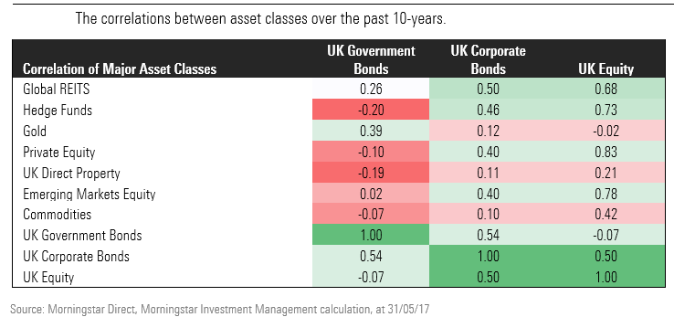 The correlation between asset classes over 10 years