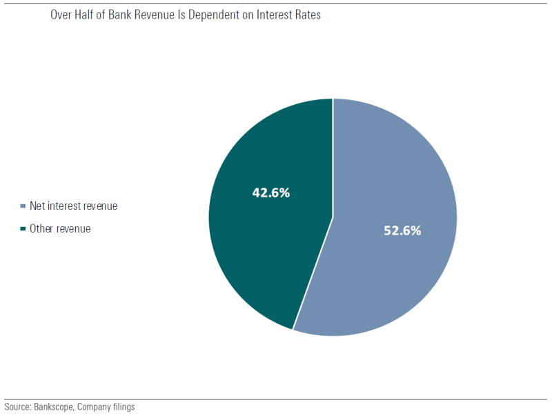 Pie chart showing more than half of bank revenue is dependent on interest rates