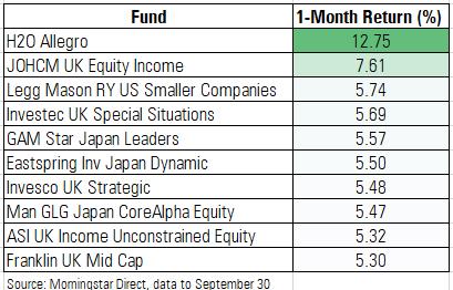 Best funds in September