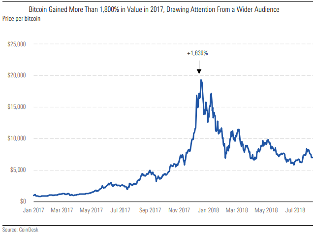 Bitcoin Gained More Than 1,800% in Value in 2017, Drawing Attention From a Wider Audience