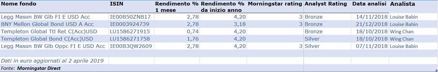 tabella red fix