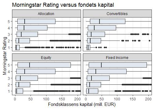Resultater versus fondets størrelse
