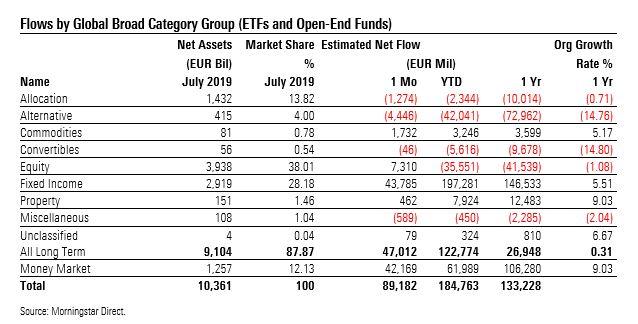 Raccolta fondi per macro categorie Morningstar a luglio 2019