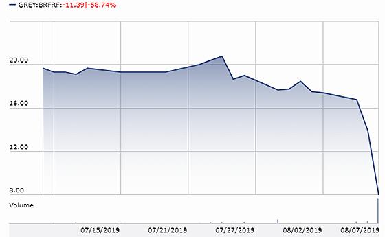 burford share price