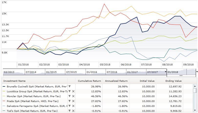 Chart price