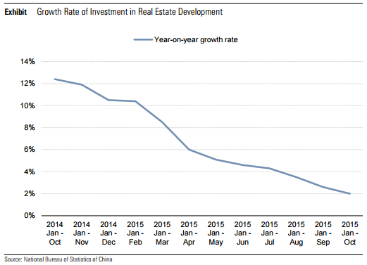 Graph showing how investment in Chinese real estate has fallen over the past two years