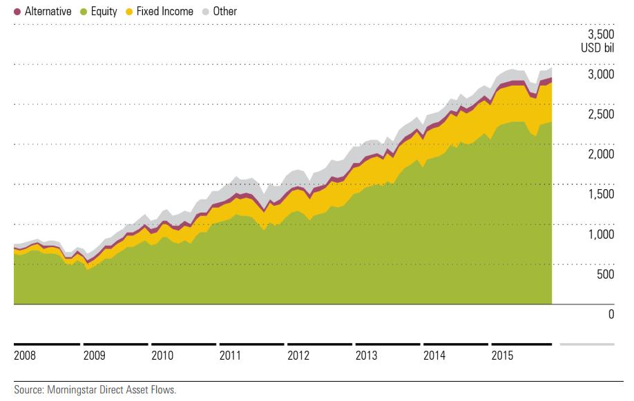 Crescita degli asset globali di ETP - 2015