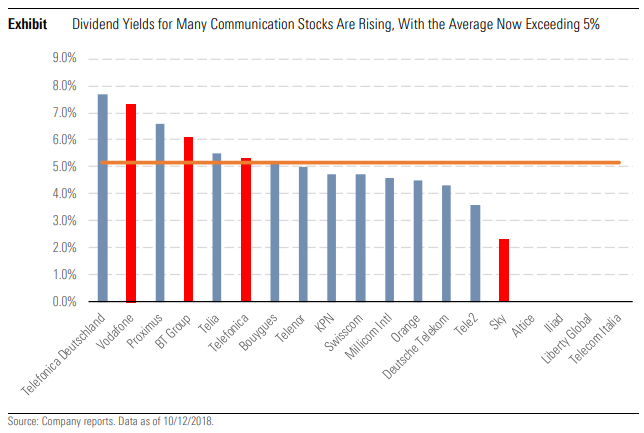dividends telco telecoms stocks equities total returns yield