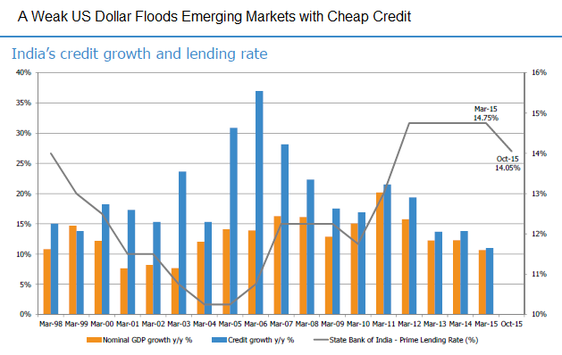 A graph showing a weak US dollar floods emerging markets with cheap credit