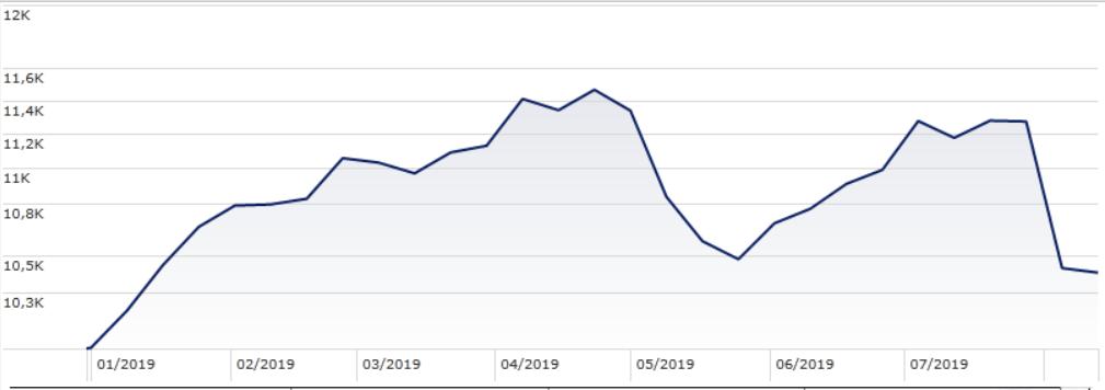 Grafico Morningstar Emerging market agosto