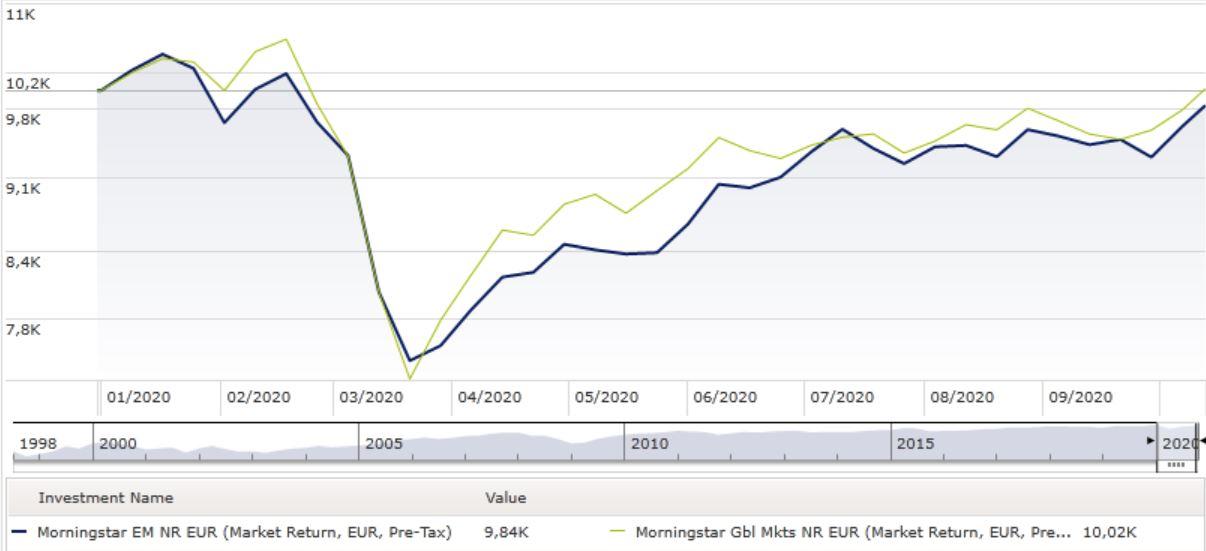 grafico mercati emergenti e global a confronto