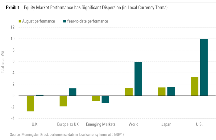 Equity Market Performance has Significant Dispersion (in Local Currency Terms)