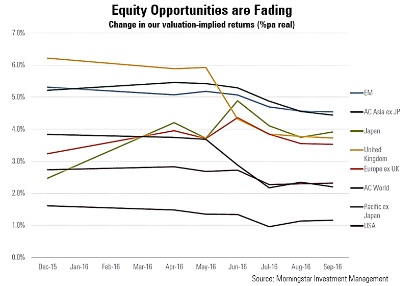 Equity opps fading MIM GIS oct 2016