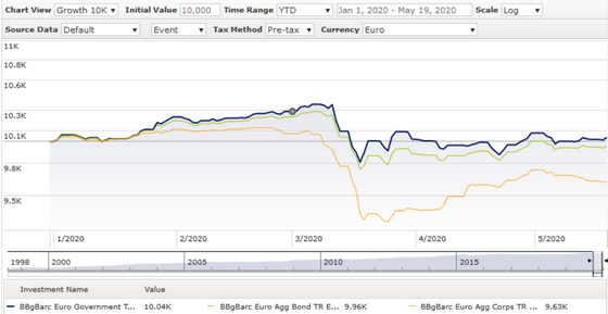 Euro credit performance ytd 20200520