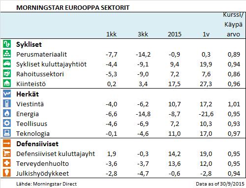 Sektorit Eurooppa 2015