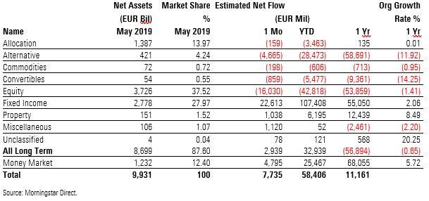 Nettotegning brede aktivaklasser i mai 2019