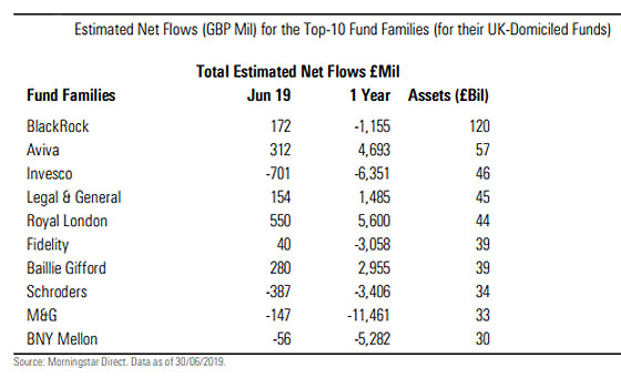 fund houses