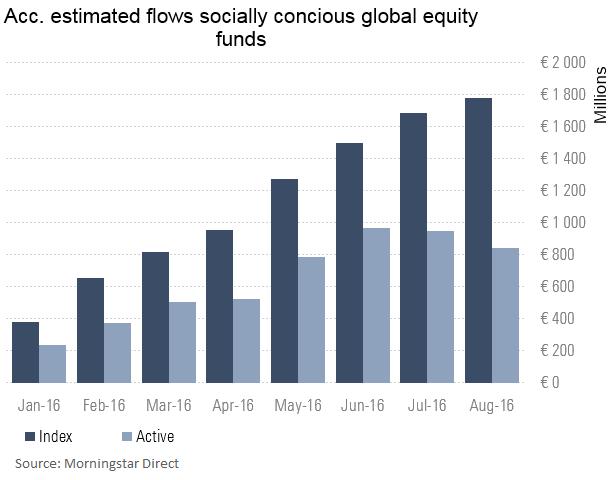 ESG index fund flows