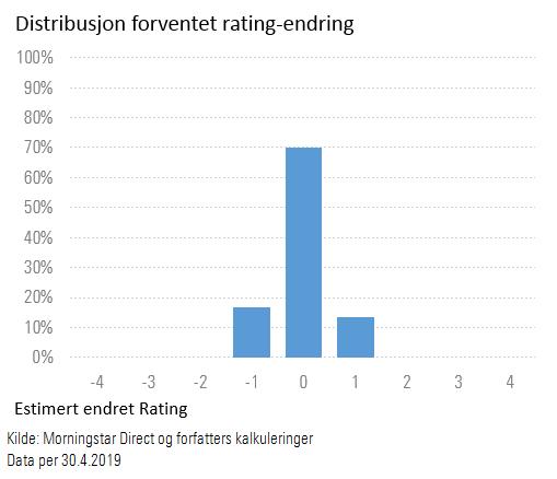 Forventet endring av Morningstar Rating ved å dele norske aksjer kategori i to