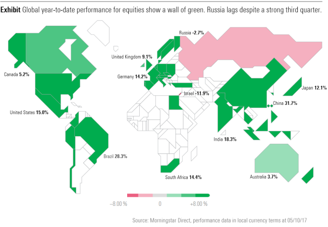 Returns from global equities year to date
