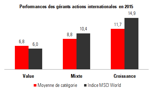 Global equity managers vs category benchmark FR