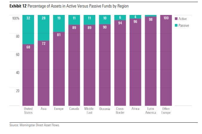 Asset nei fondi attivi e passivi a livello globale