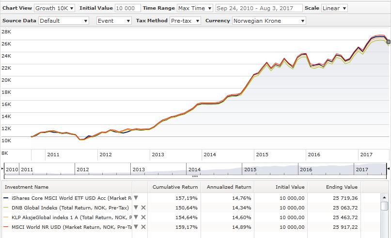 indeksfond dnb global indeks klp aksjeglobal indeks