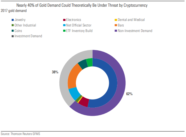 Nearly 40% of Gold Demand Could Theoretically Be Under Threat by Cryptocurrency