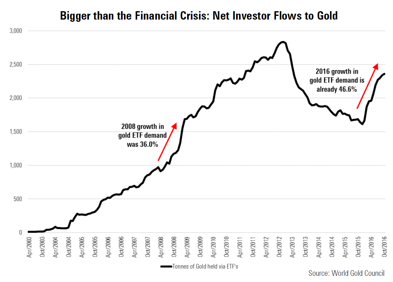 Gold fund flows since the financial crisis