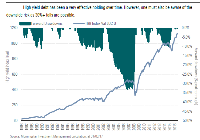High yield debt has been a very effective holding over time.