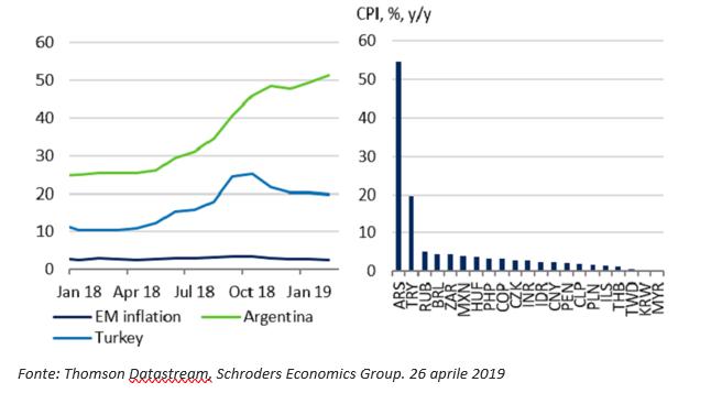 inflazione emerging