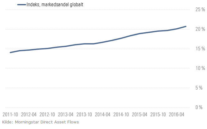 Markedsandel indeksfond globalt