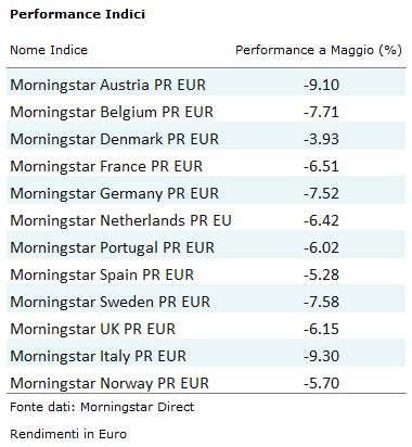 Performance indici euro