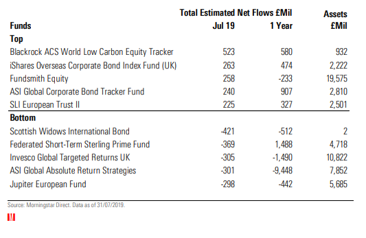 fund flows july