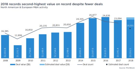 2018 M&A deals record high merger acquisition