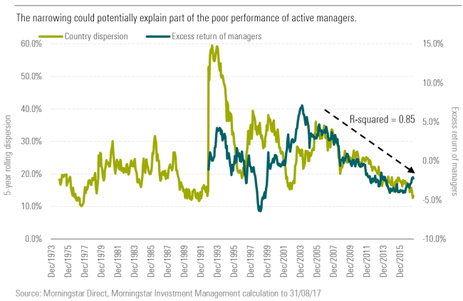 The narrowing could potentially explain part of the poor performance of active management