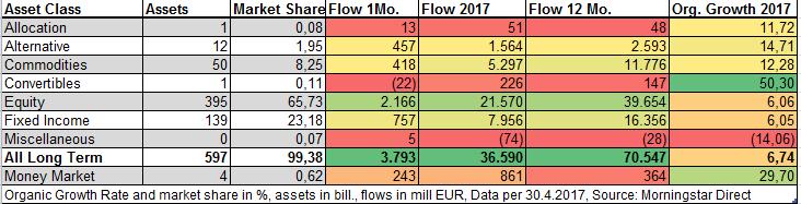Flussi netti ETF aprile 2017
