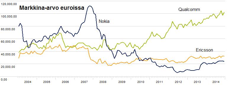 Qualcomm-Ericsson-Nokia market caps