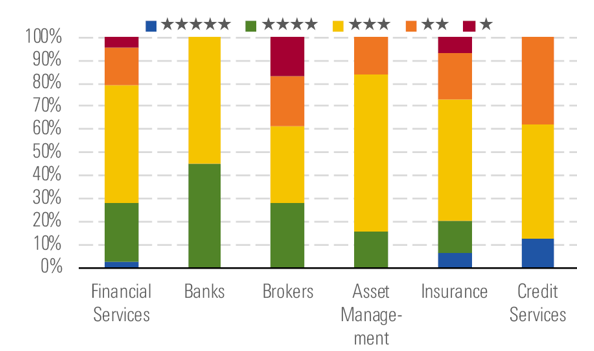 rating banche