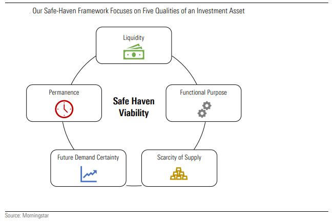 safe haven test framework safe haven investment gold bitcoin portfolio construction