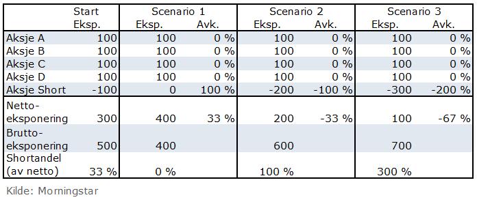 Shortsalg forklarende tabell