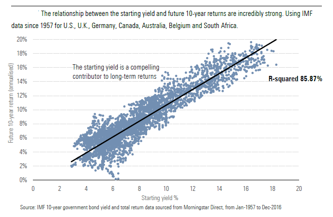 The relationship between the starting yield and future 10-year returns are incredibly strong