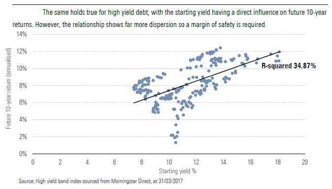 High yield debt, with the starting yield having a direct influence on future 10-year returns