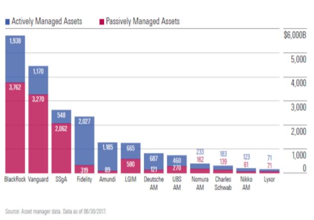 Kapital hos indeksforvalterne