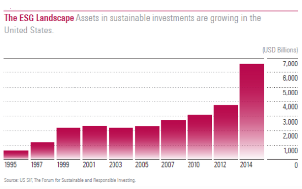 Graph showing how assets under management in sustainable mandates have grown over time